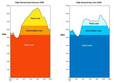 Short essay about renewable energy